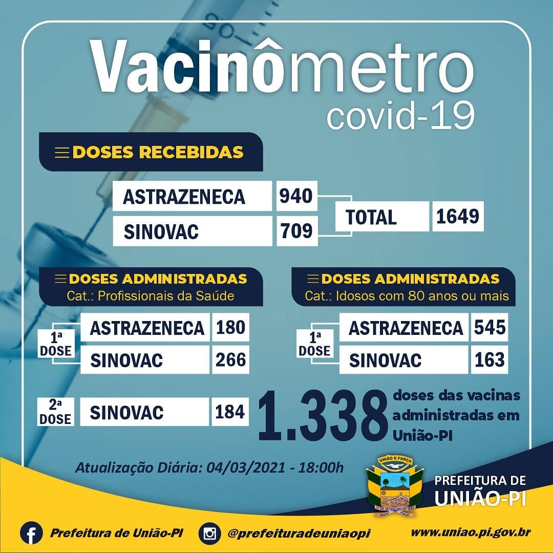 VACINAÇÃO CONTRA A COVID-19. ATUALIZAÇÃO, 04/03