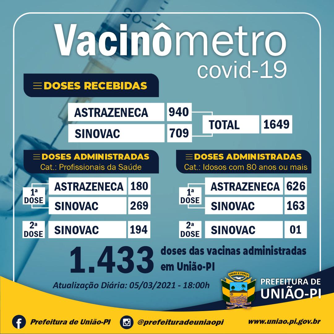 VACINAÇÃO CONTRA A COVID-19. ATUALIZAÇÃO, 05/03